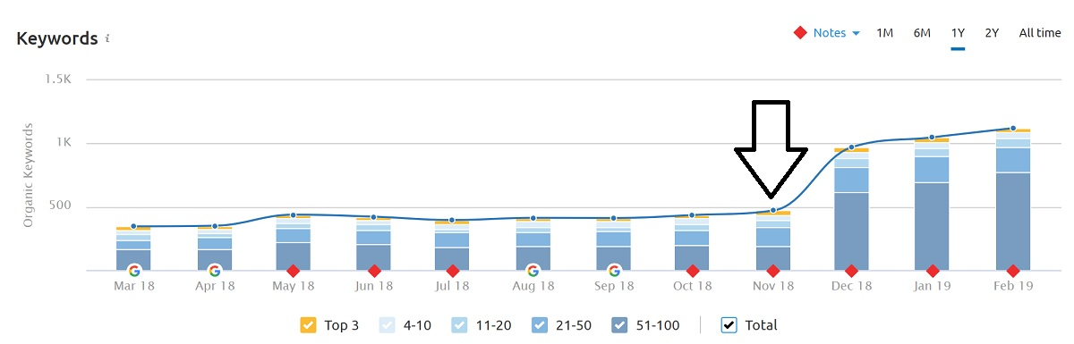 Organic Traffic Keyword Increase for Client