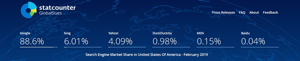 Bing Market Share in the United States
