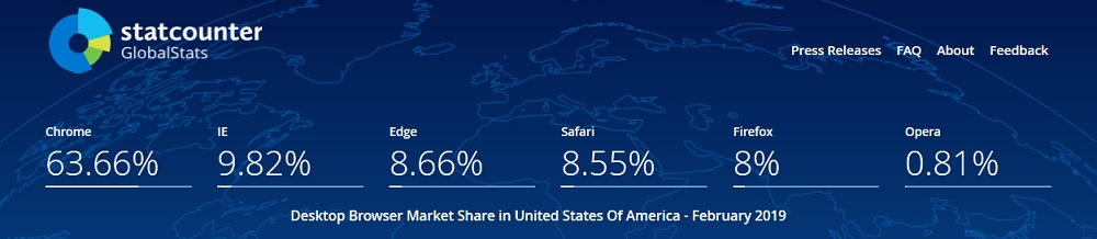 IE and Edge Market Share In the United States