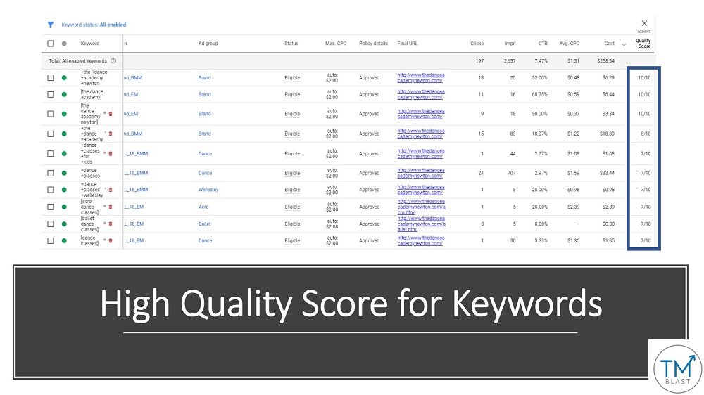 Strong Quality Score in Google AdWords