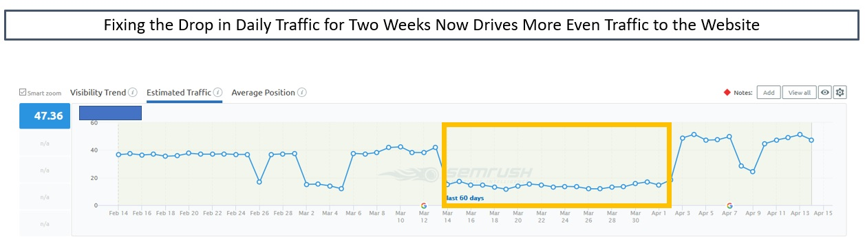 Fixing the Drop in Organic Traffic