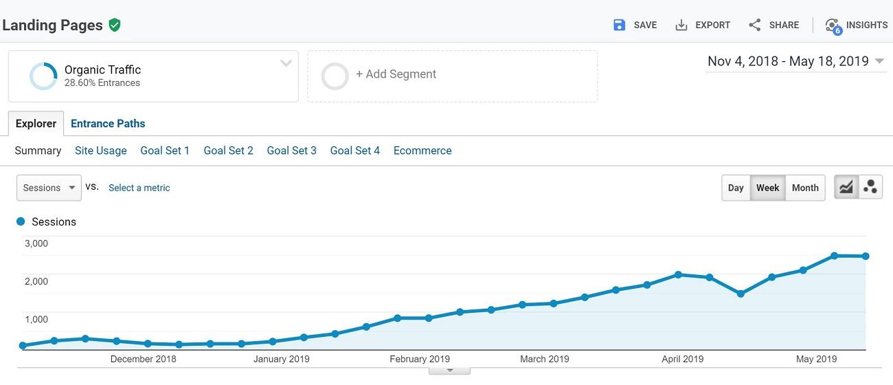 SEO Organic Traffic Growing in Google Analytics