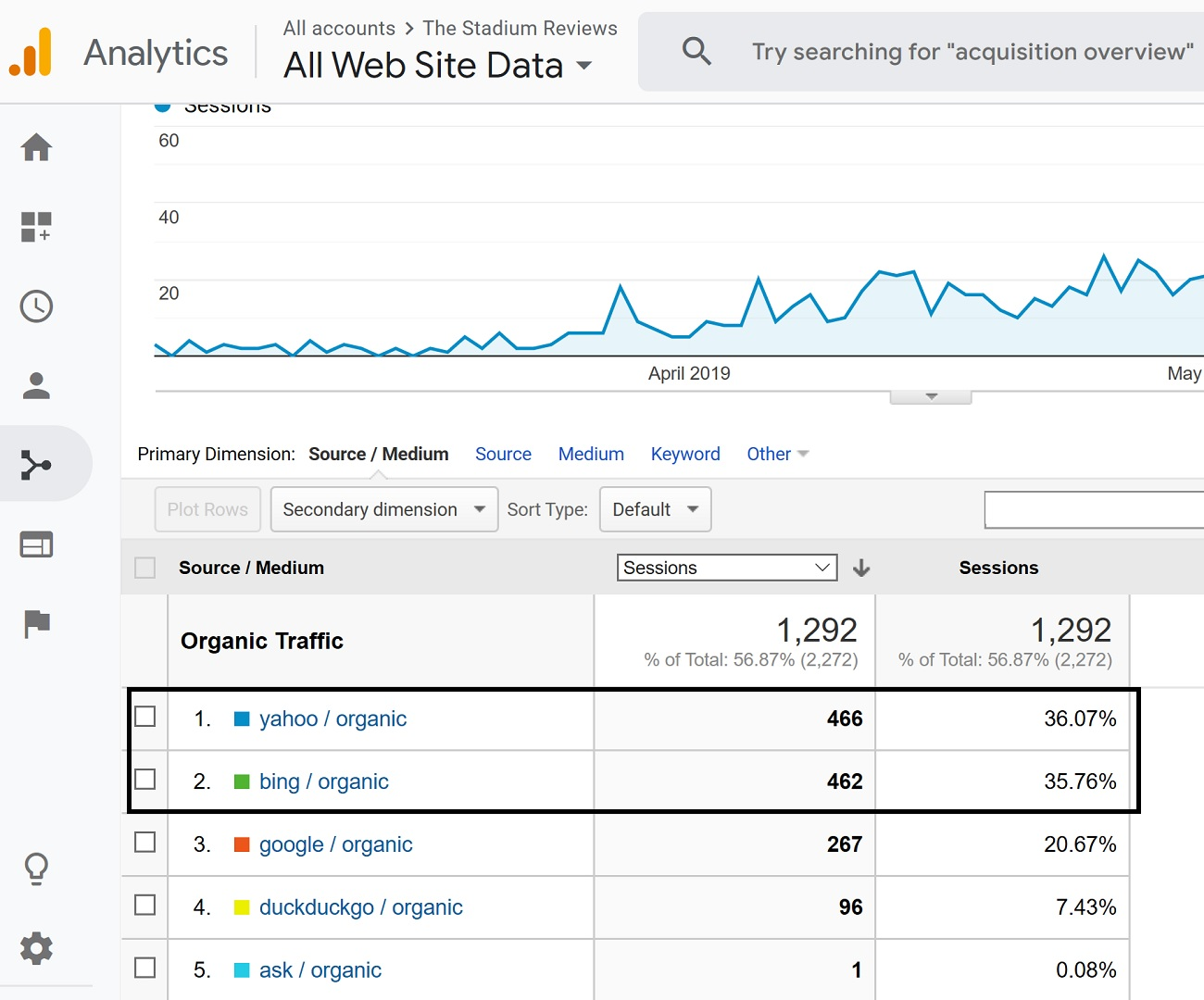 Yahoo + Bing Traffic for My New Website Breakdown