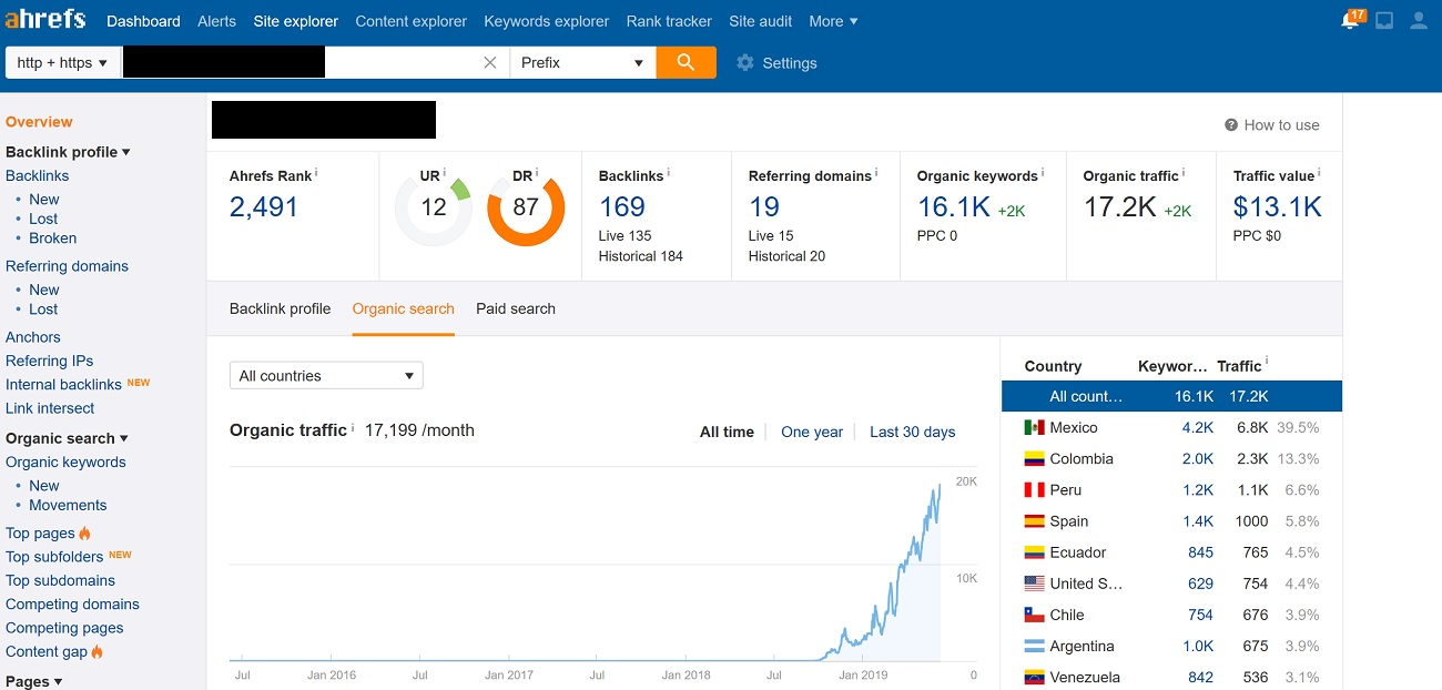Organic Traffic Growth for a Client in Ahrefs
