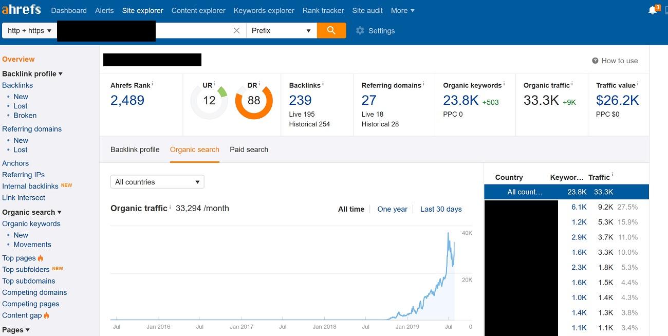 SEO Success for a Website