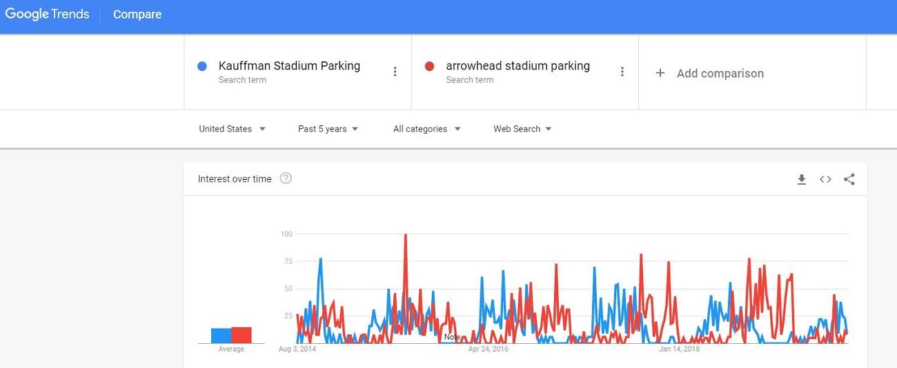 Using Google Tends for Seasonality