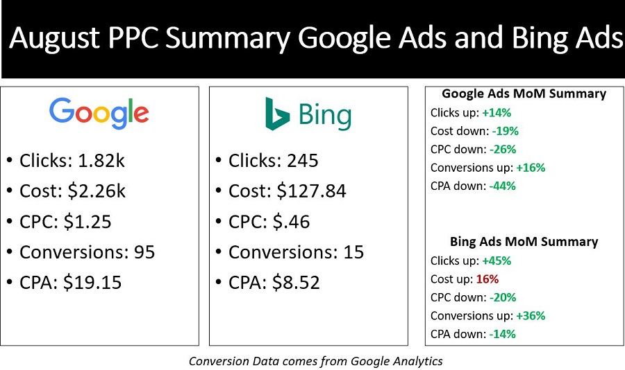 PPC Case Study for a Client in August 2019