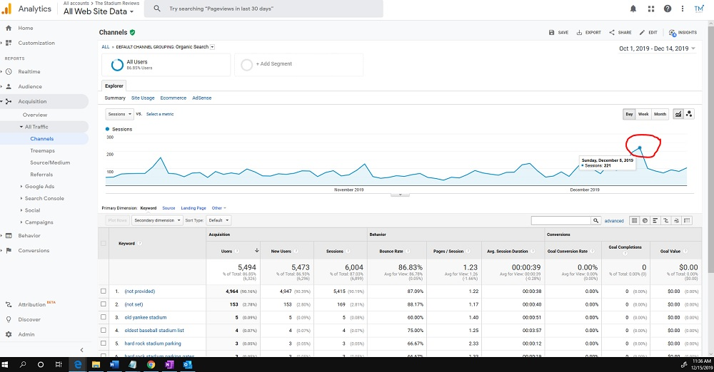 200 organic visits in one day for The Stadium Reviews