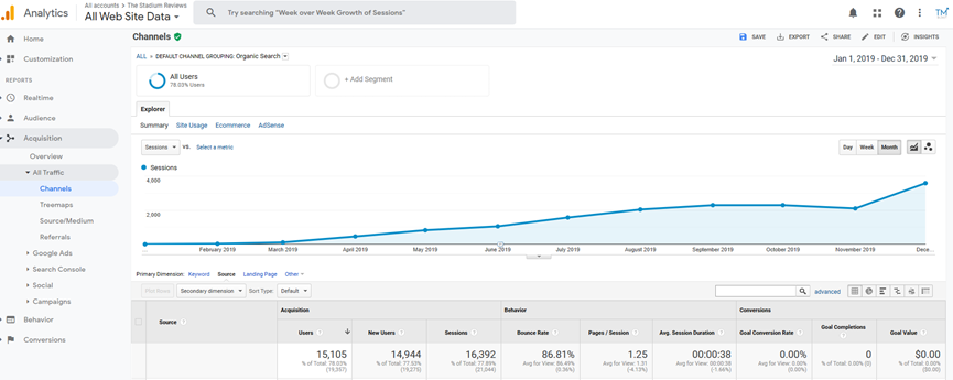 The Stadium Reviews Organic Traffic Summary in Google Analytics