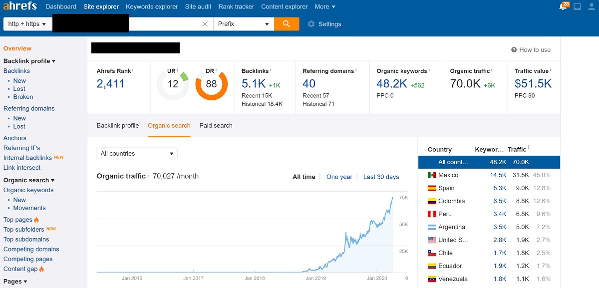 Growing Traffic to 70k a Month
