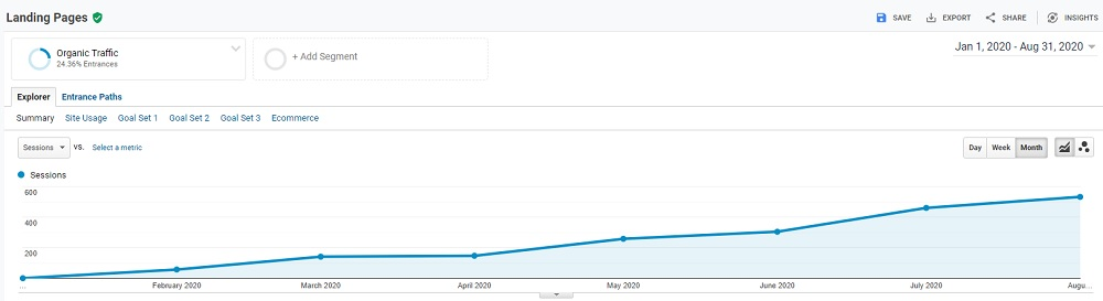 Local SEO Client Traffic up 800%