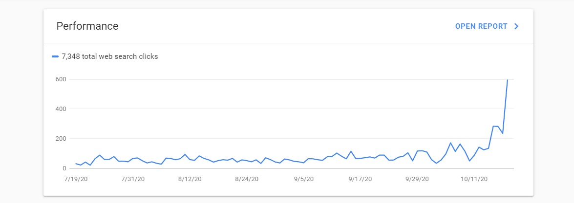New SEO Milestone Hit