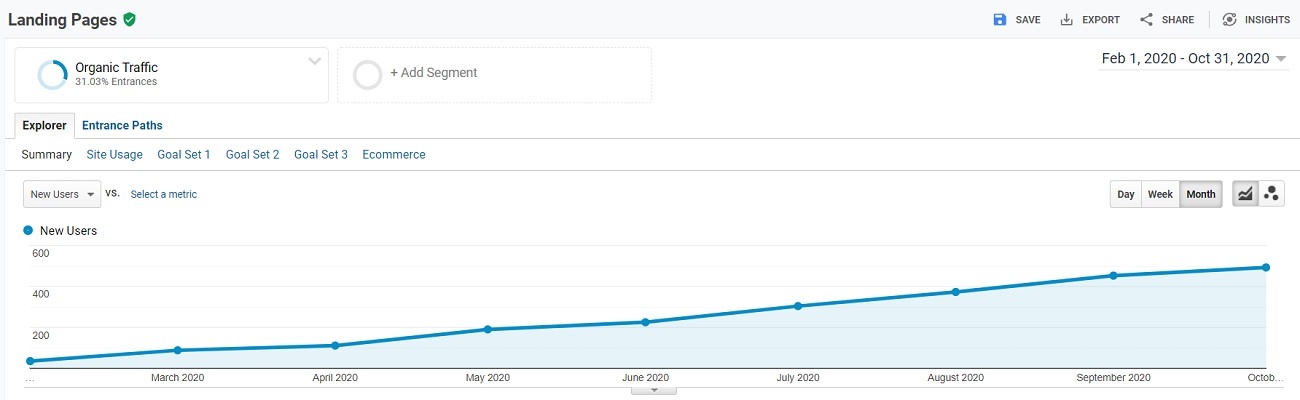 Growing the Organic Traffic Monthly for a Local SEO Client