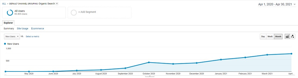 Consistent Growth in Traffic