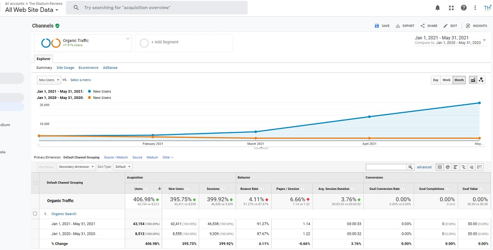 Traffic up 400% in SEO